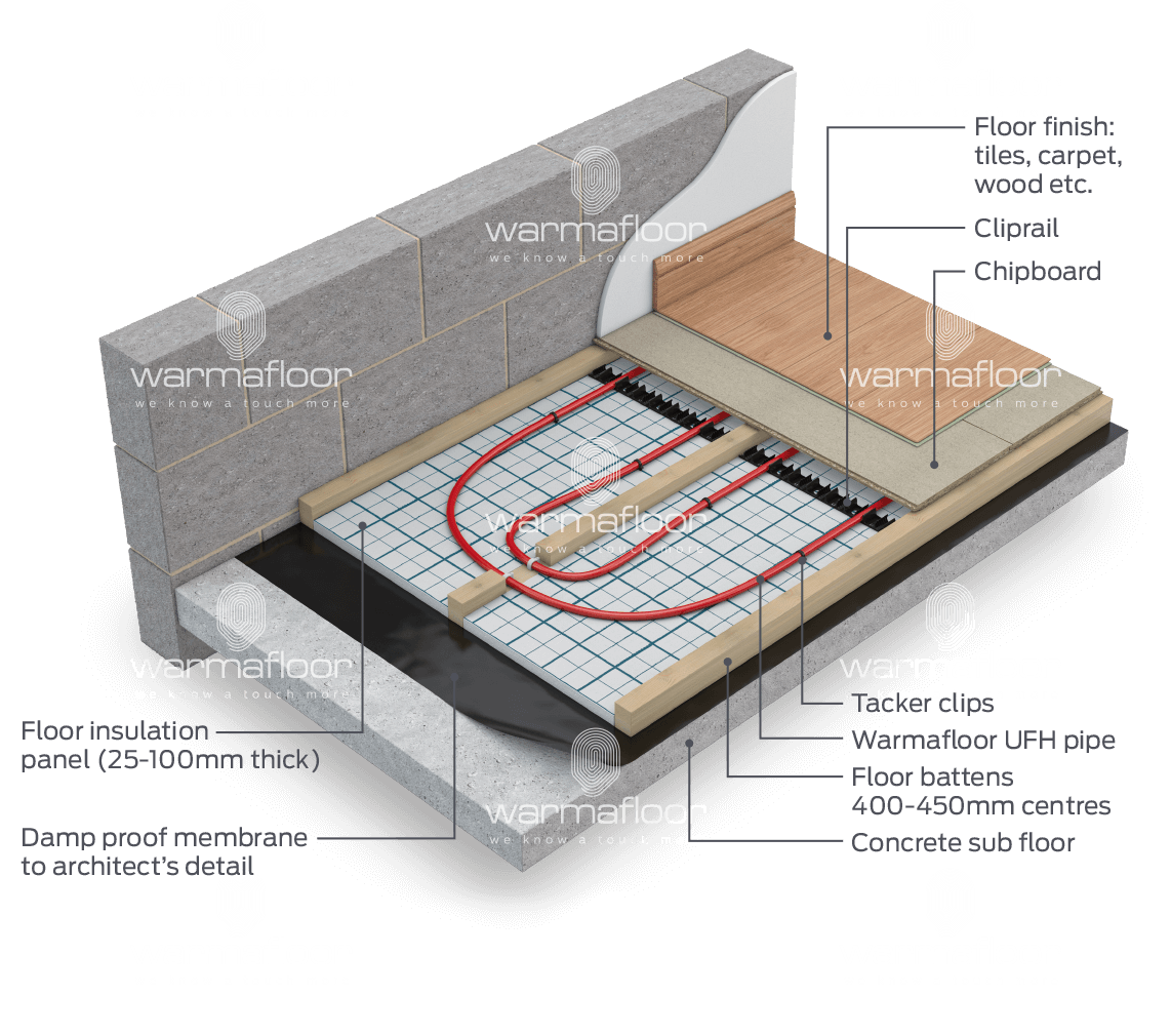 Underfloor Heating For Over Concrete Or Timber Deck