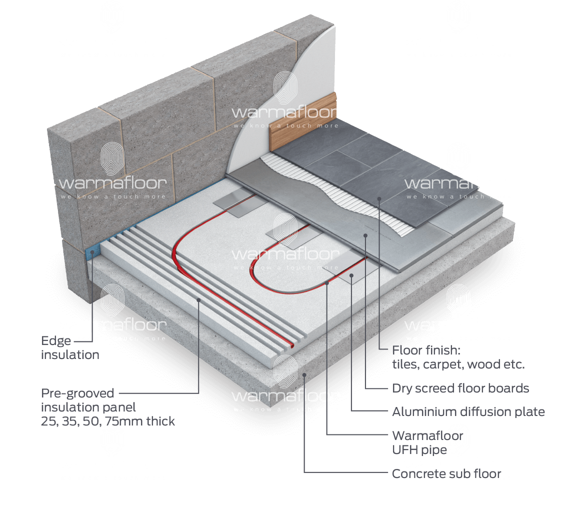 WF_FFS_Floating Floor System_Model_1042px systems archive warmafloor warmafloor wiring diagram at bayanpartner.co
