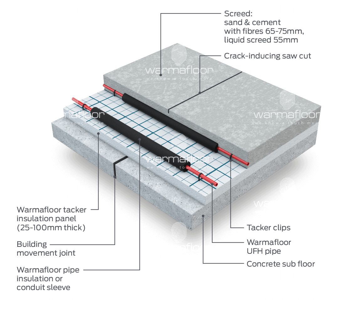 Underfloor Heating Amp Cooling Systems For Structural Floors