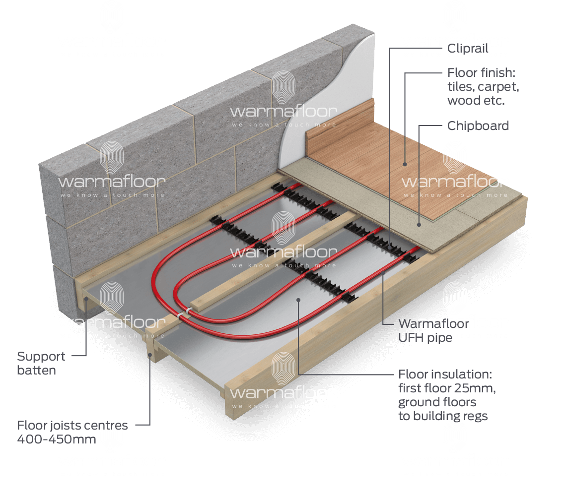 Underfloor Heating Amp Cooling System For Suspended Floor