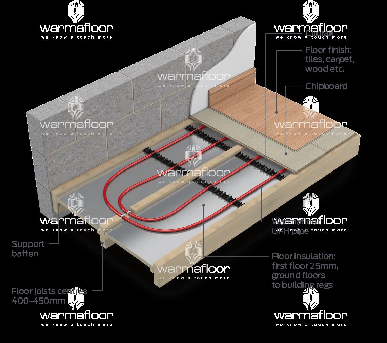 Underfloor Heating Underfloor Heating Between Floor Joists